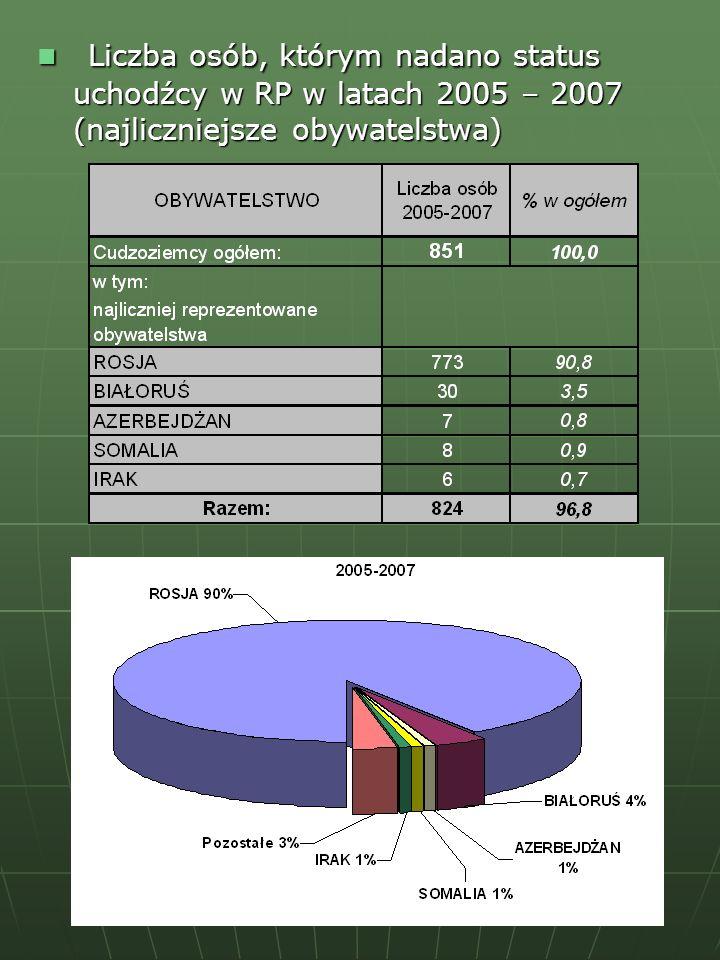 Liczba osób, którym nadano status uchodźcy w RP w latach 2005 – 2007 (najliczniejsze obywatelstwa)