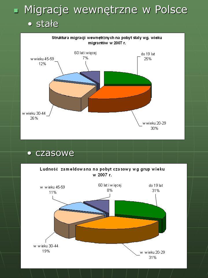 Migracje wewnętrzne w Polsce