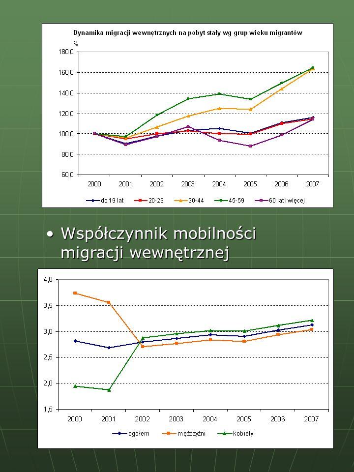 Współczynnik mobilności migracji wewnętrznej