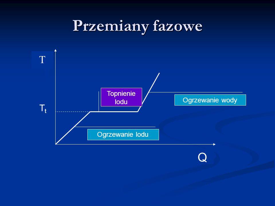 Przemiany fazowe T Topnienie lodu Ogrzewanie wody Tt Ogrzewanie lodu Q
