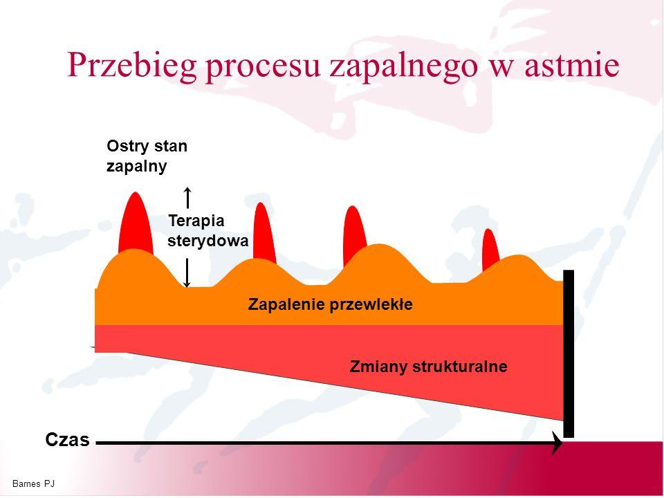 Przebieg procesu zapalnego w astmie