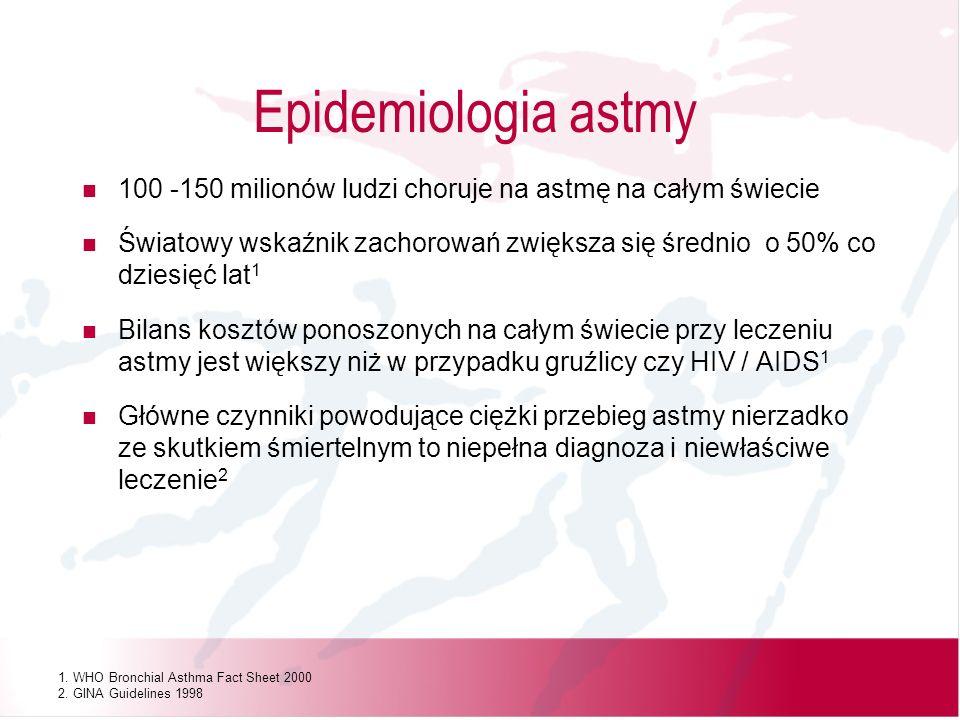 Epidemiologia astmy100 -150 milionów ludzi choruje na astmę na całym świecie.