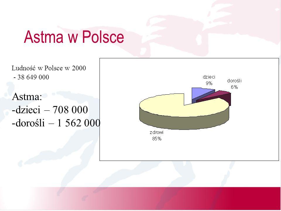 Astma w Polsce Astma: dzieci – 708 000 dorośli – 1 562 000