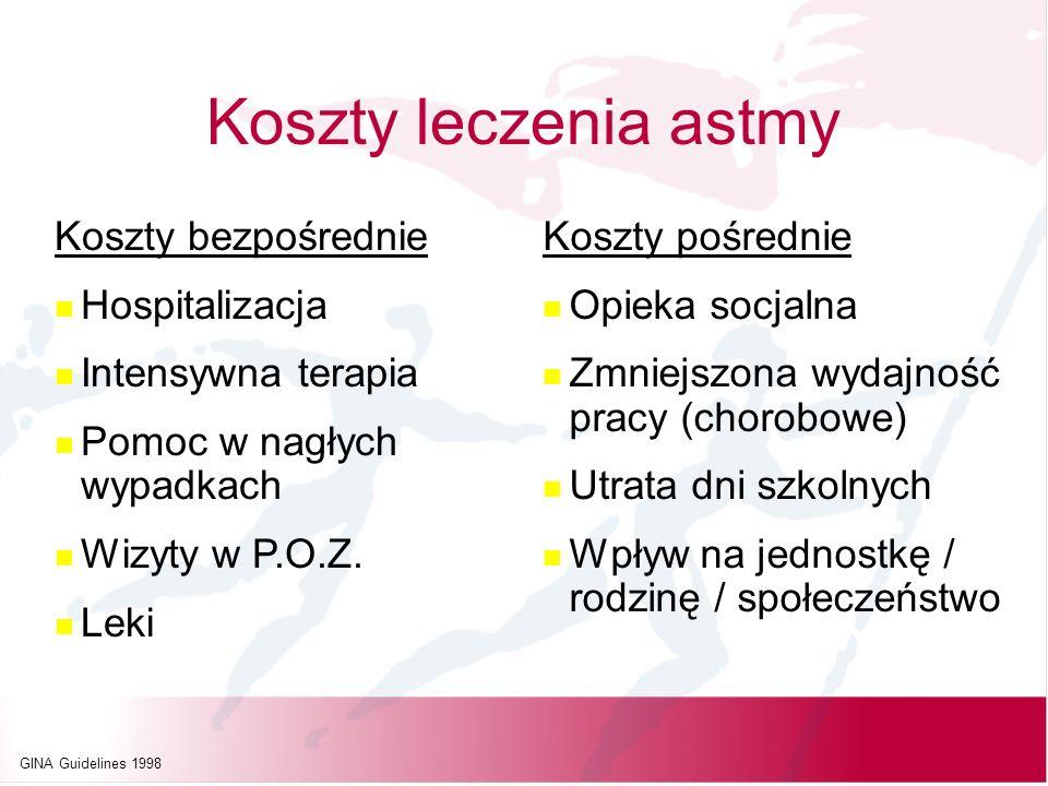 Koszty leczenia astmy Koszty bezpośrednie Hospitalizacja