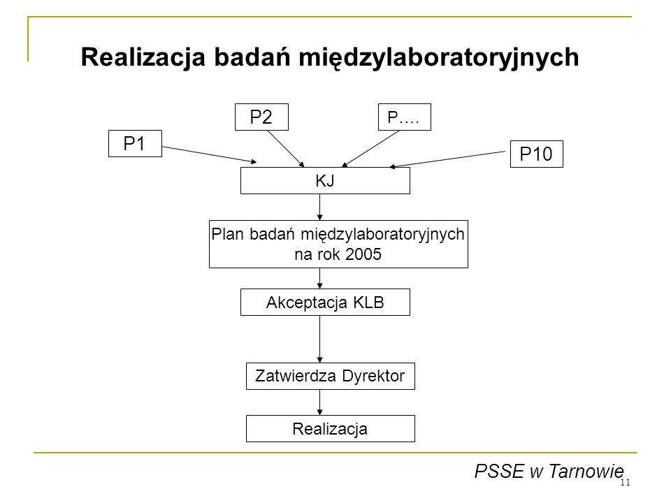 Realizacja badań międzylaboratoryjnych