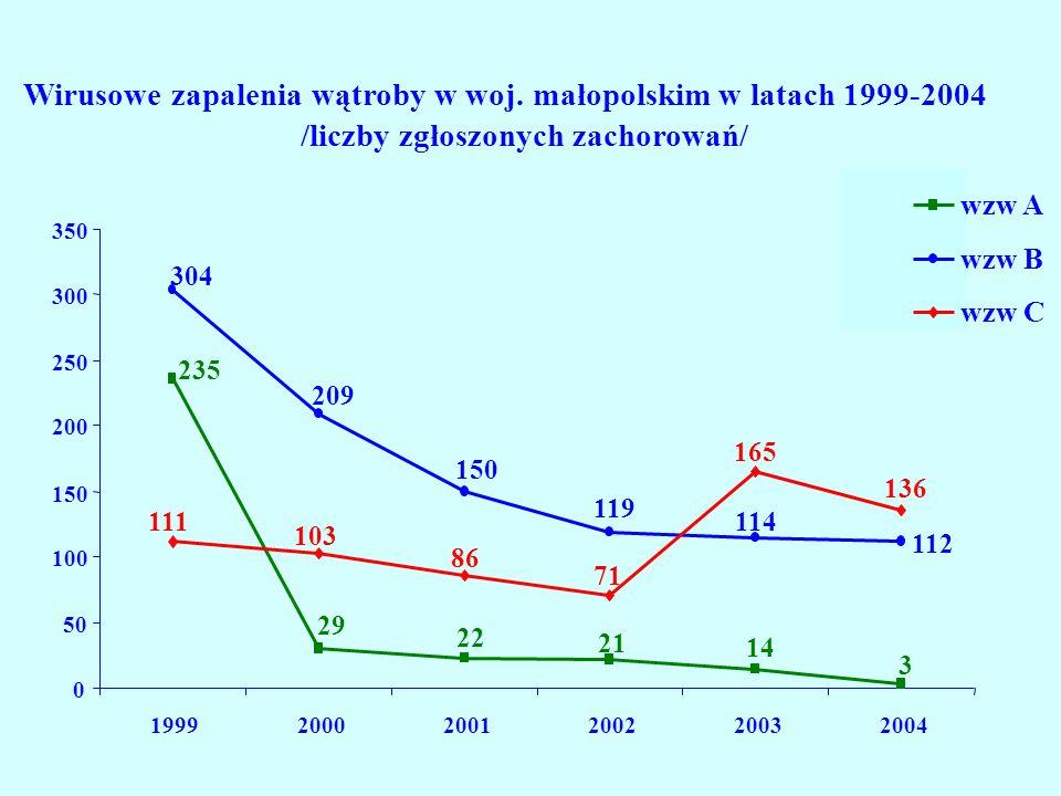 Wirusowe zapalenia wątroby w woj. małopolskim w latach 1999-2004