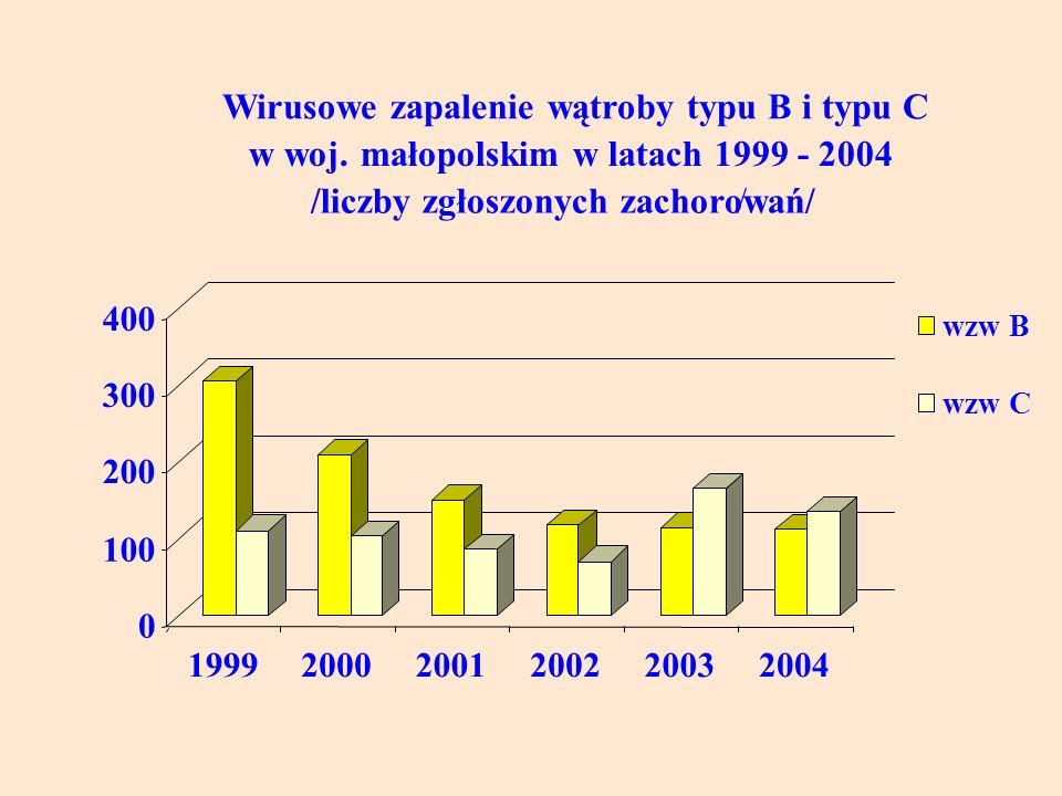 Wirusowe zapalenie wątroby typu B i typu C
