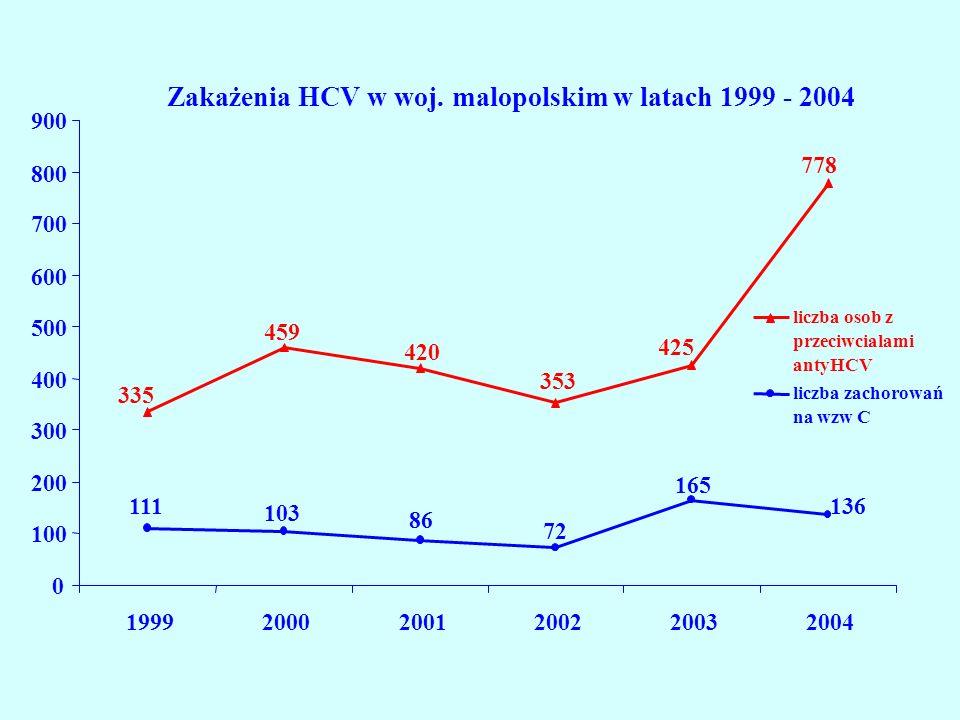 Zakażenia HCV w woj. malopolskim w latach 1999 - 2004