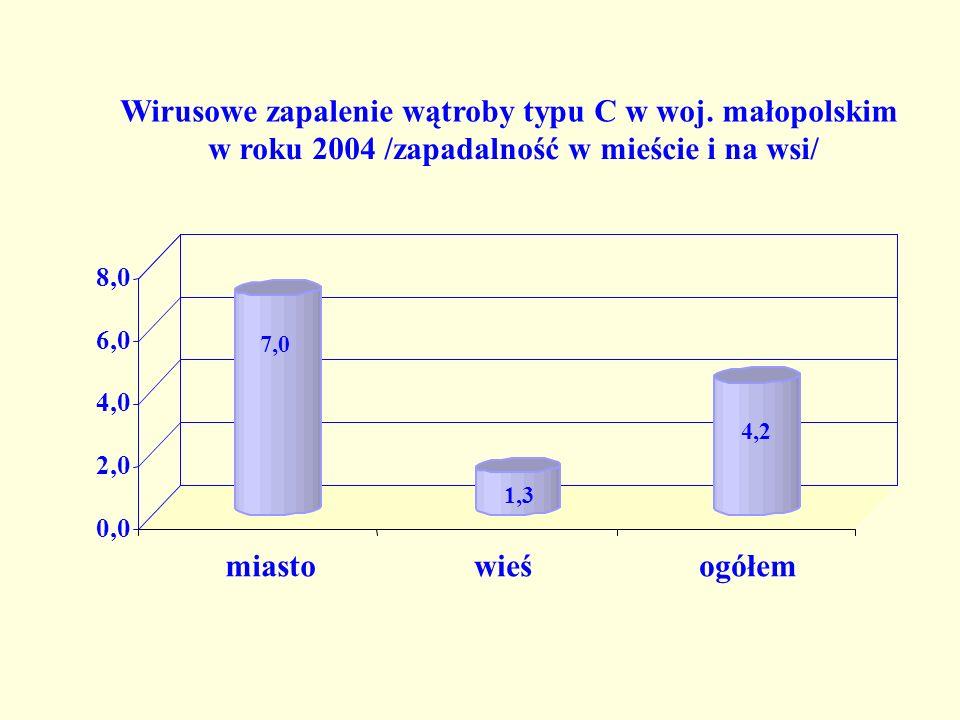 Wirusowe zapalenie wątroby typu C w woj. małopolskim