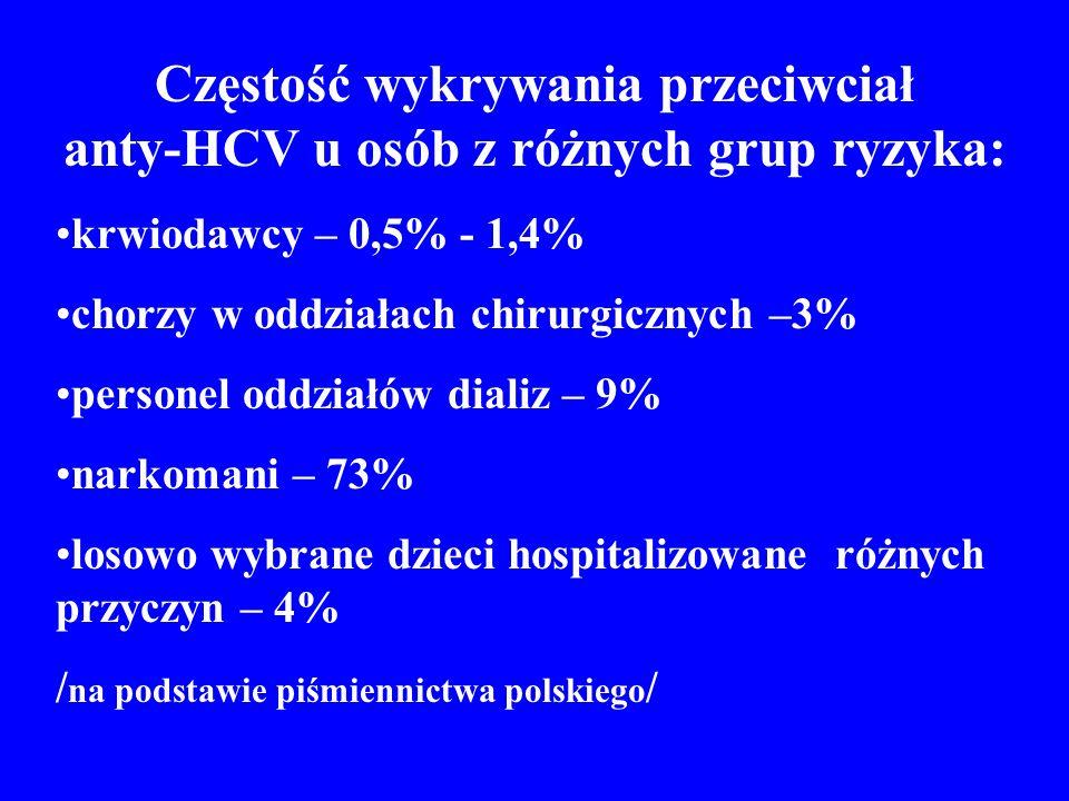 Częstość wykrywania przeciwciał anty-HCV u osób z różnych grup ryzyka:
