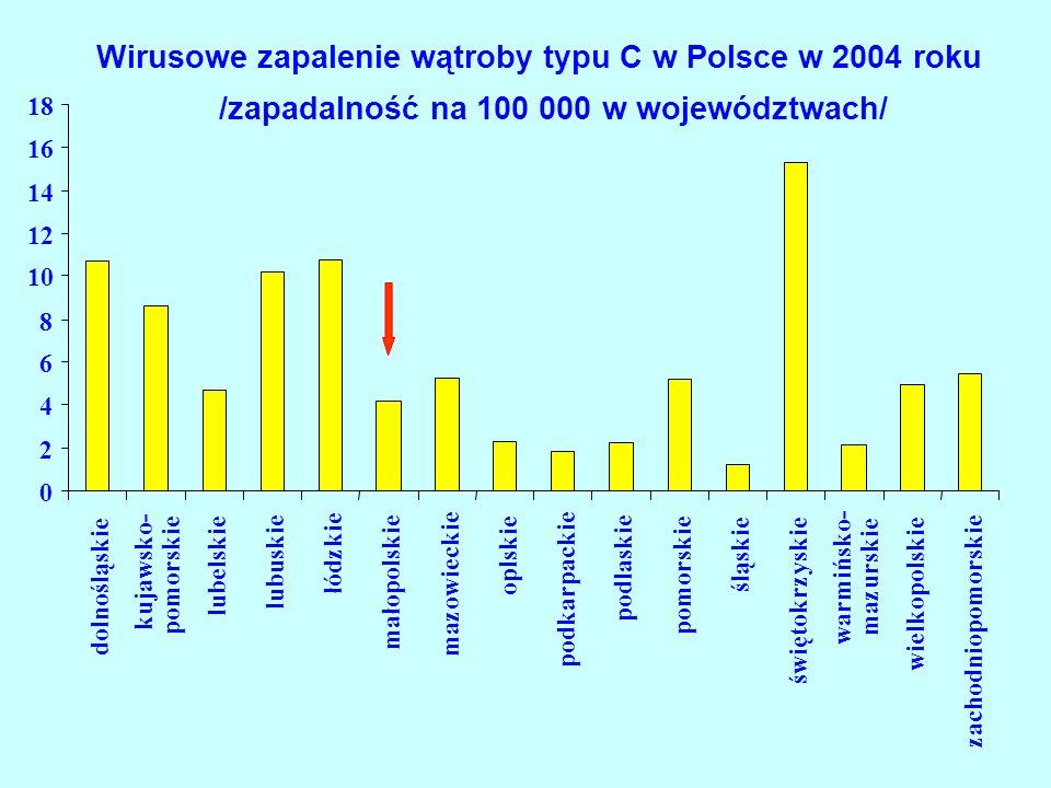 Wirusowe zapalenie wątroby typu C w Polsce w 2004 roku
