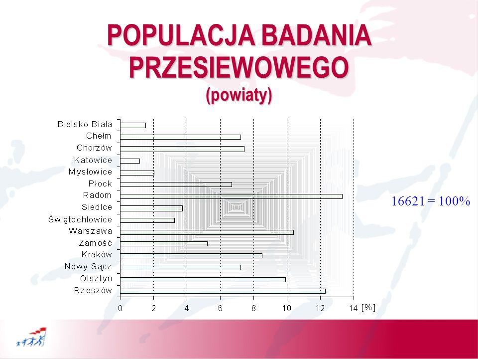 POPULACJA BADANIA PRZESIEWOWEGO (powiaty)