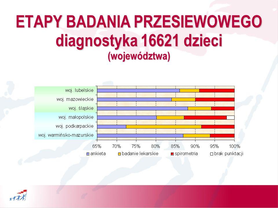 ETAPY BADANIA PRZESIEWOWEGO diagnostyka 16621 dzieci (województwa)