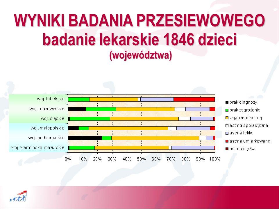 WYNIKI BADANIA PRZESIEWOWEGO badanie lekarskie 1846 dzieci (województwa)
