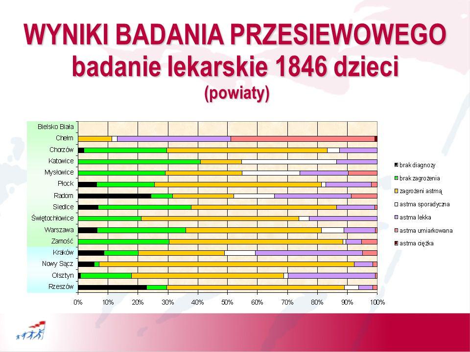 WYNIKI BADANIA PRZESIEWOWEGO badanie lekarskie 1846 dzieci (powiaty)