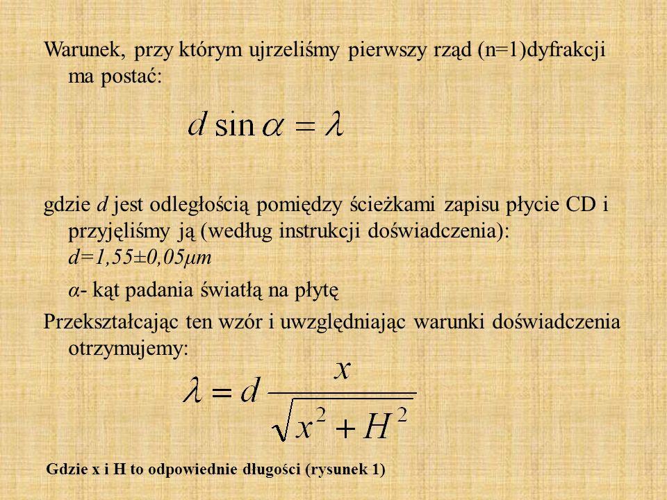 Warunek, przy którym ujrzeliśmy pierwszy rząd (n=1)dyfrakcji ma postać: gdzie d jest odległością pomiędzy ścieżkami zapisu płycie CD i przyjęliśmy ją (według instrukcji doświadczenia): d=1,55±0,05μm α- kąt padania światłą na płytę Przekształcając ten wzór i uwzględniając warunki doświadczenia otrzymujemy: