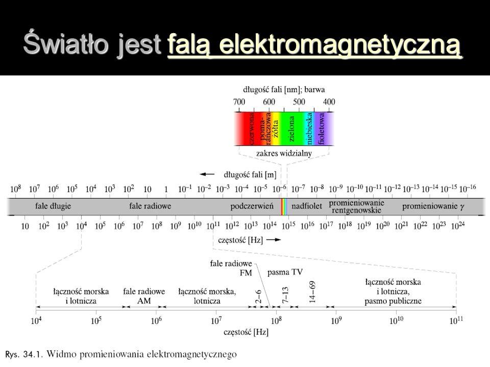 Światło jest falą elektromagnetyczną