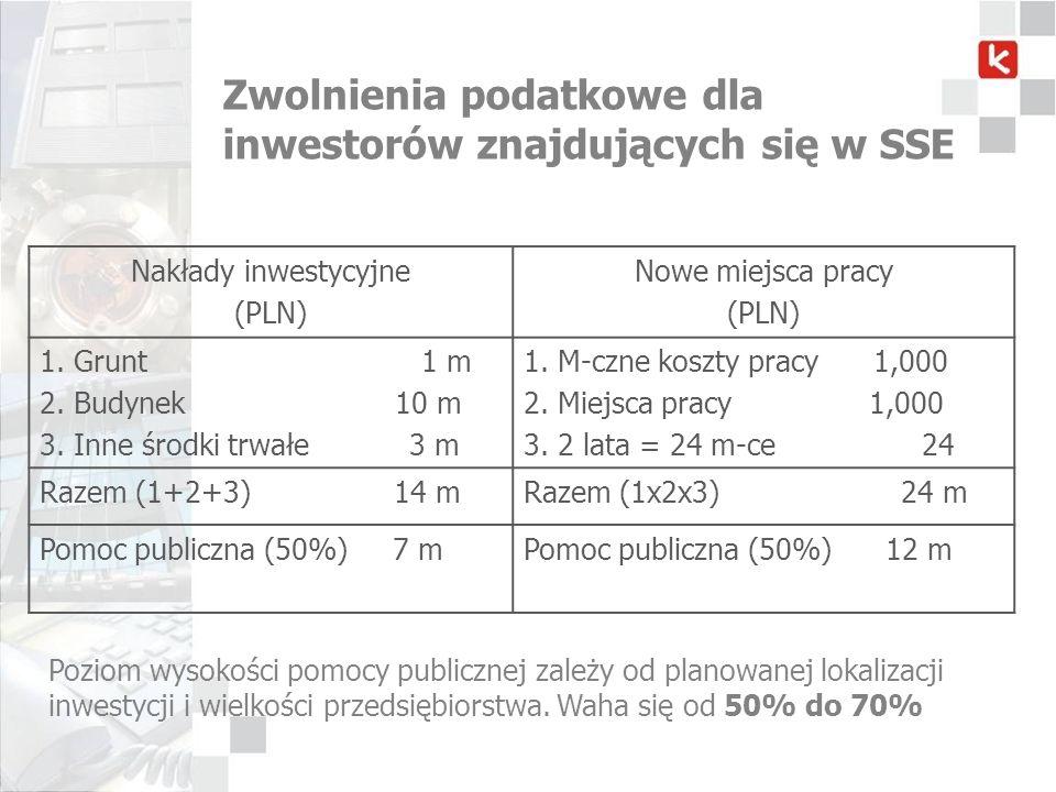 Zwolnienia podatkowe dla inwestorów znajdujących się w SSE