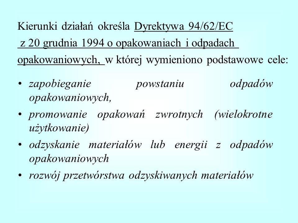Kierunki działań określa Dyrektywa 94/62/EC
