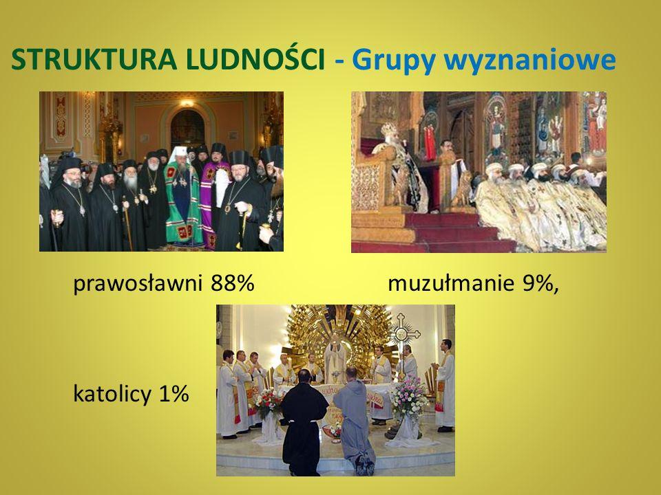 STRUKTURA LUDNOŚCI - Grupy wyznaniowe