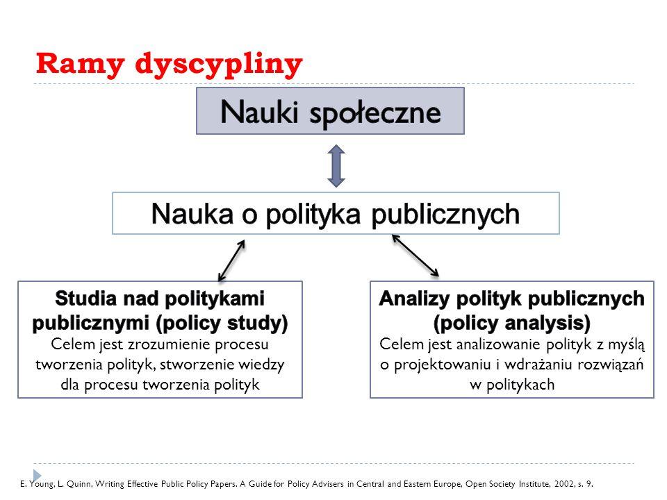 Nauki społeczne Ramy dyscypliny Nauka o polityka publicznych