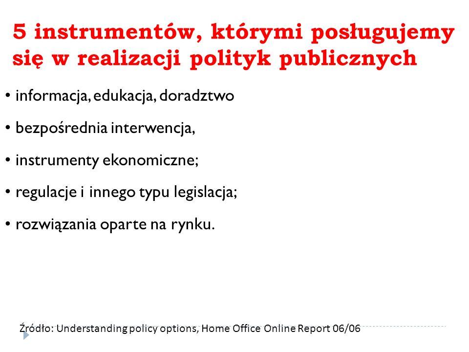 5 instrumentów, którymi posługujemy się w realizacji polityk publicznych