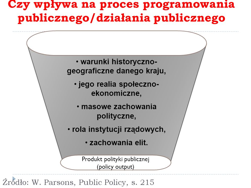 Źródło: W. Parsons, Public Policy, s. 215