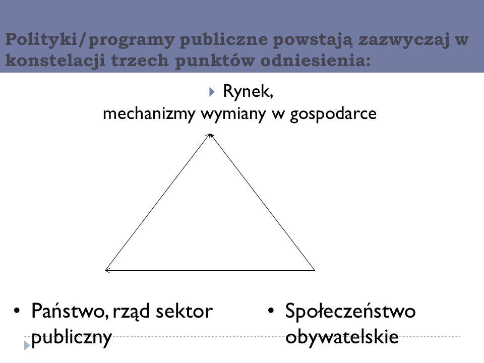 mechanizmy wymiany w gospodarce