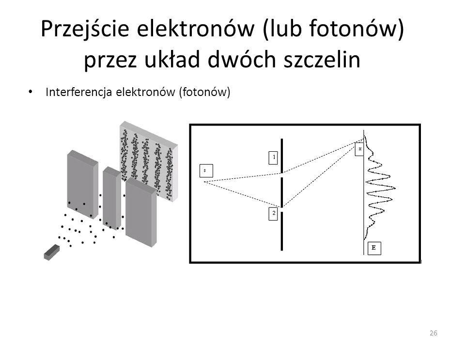 Przejście elektronów (lub fotonów) przez układ dwóch szczelin