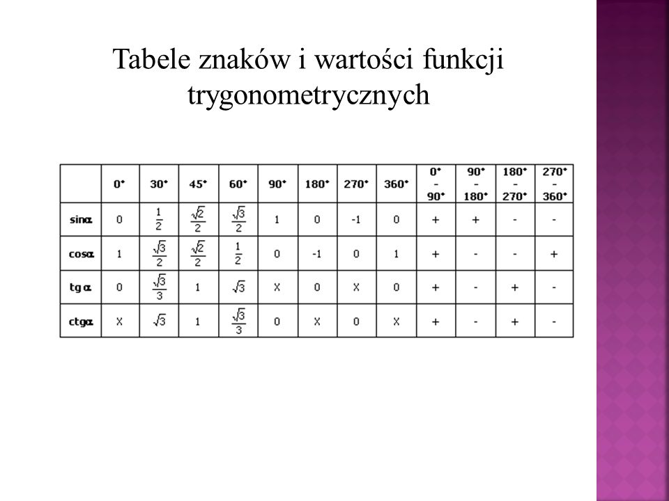 Tabele znaków i wartości funkcji trygonometrycznych