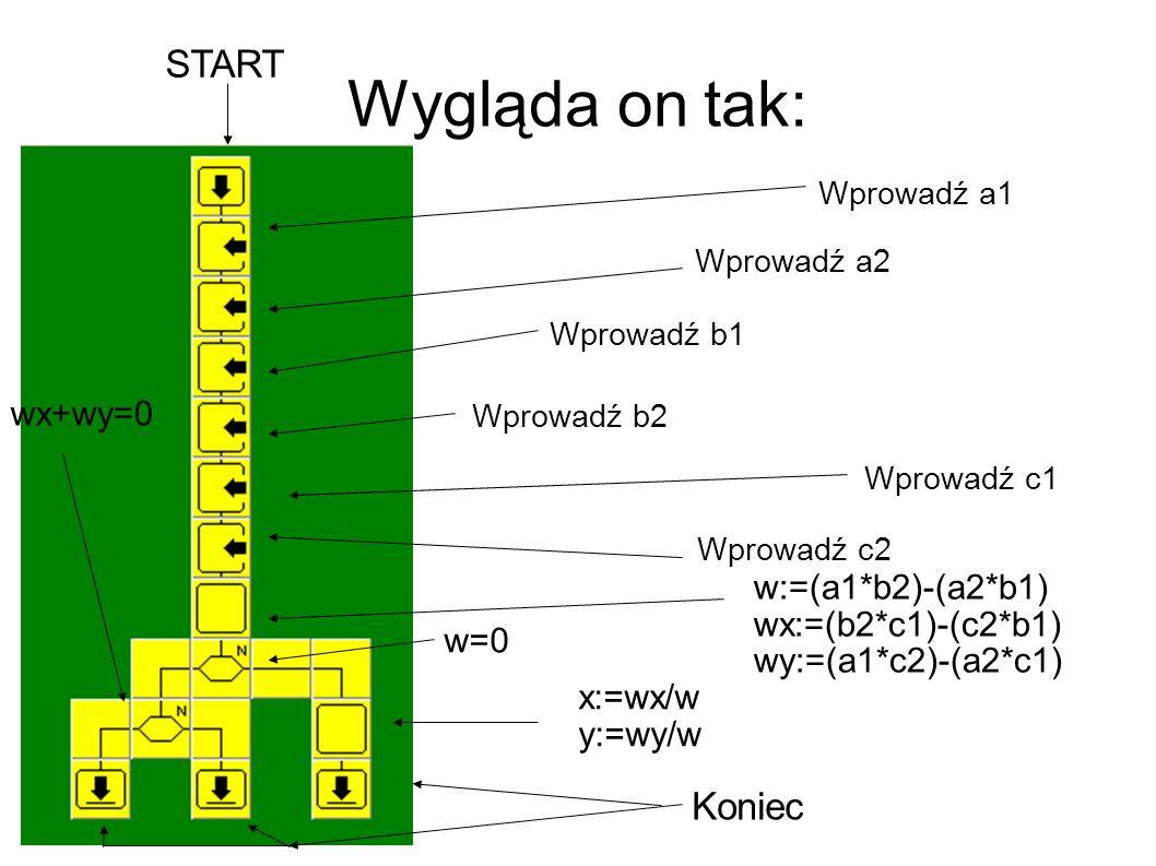 Wygląda on tak: START Koniec wx+wy=0 w:=(a1*b2)-(a2*b1)