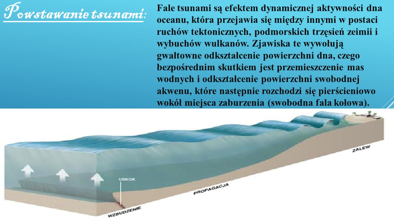 Powstawanie tsunami: