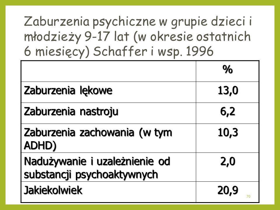 Zaburzenia psychiczne w grupie dzieci i młodzieży 9-17 lat (w okresie ostatnich 6 miesięcy) Schaffer i wsp. 1996