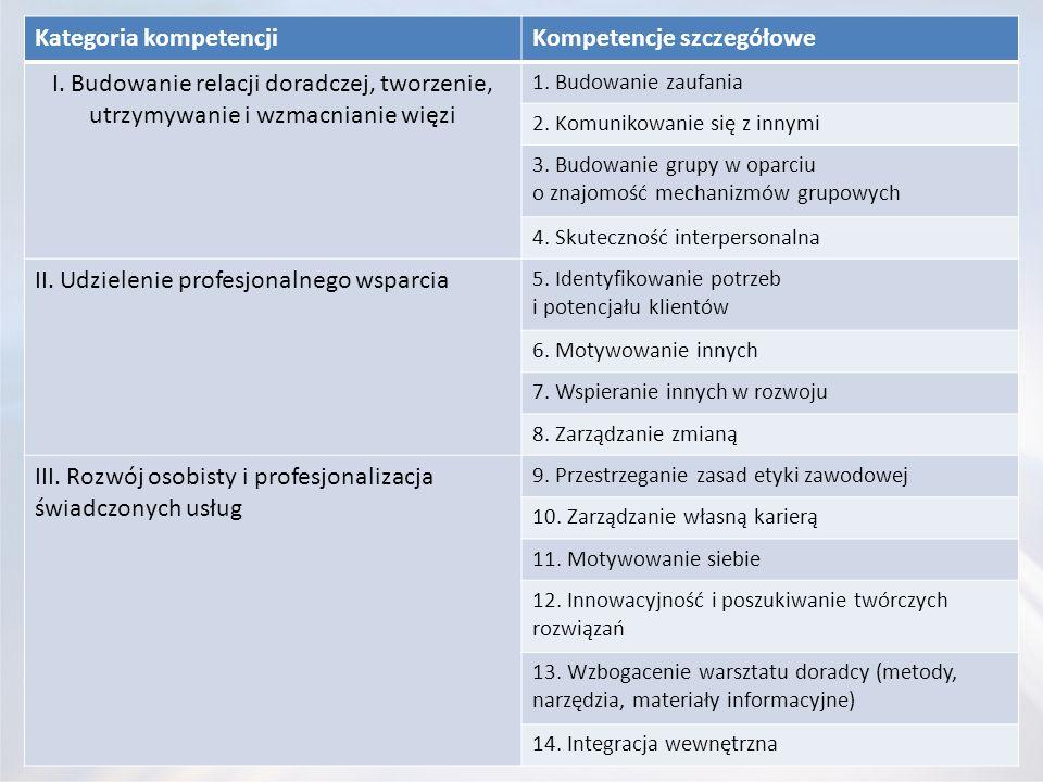 Kategoria kompetencji Kompetencje szczegółowe