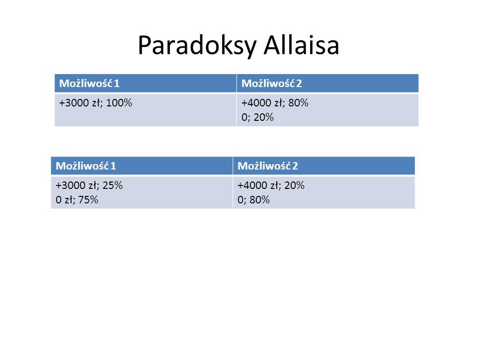 Paradoksy Allaisa Możliwość 1 Możliwość 2 +3000 zł; 100% +4000 zł; 80%