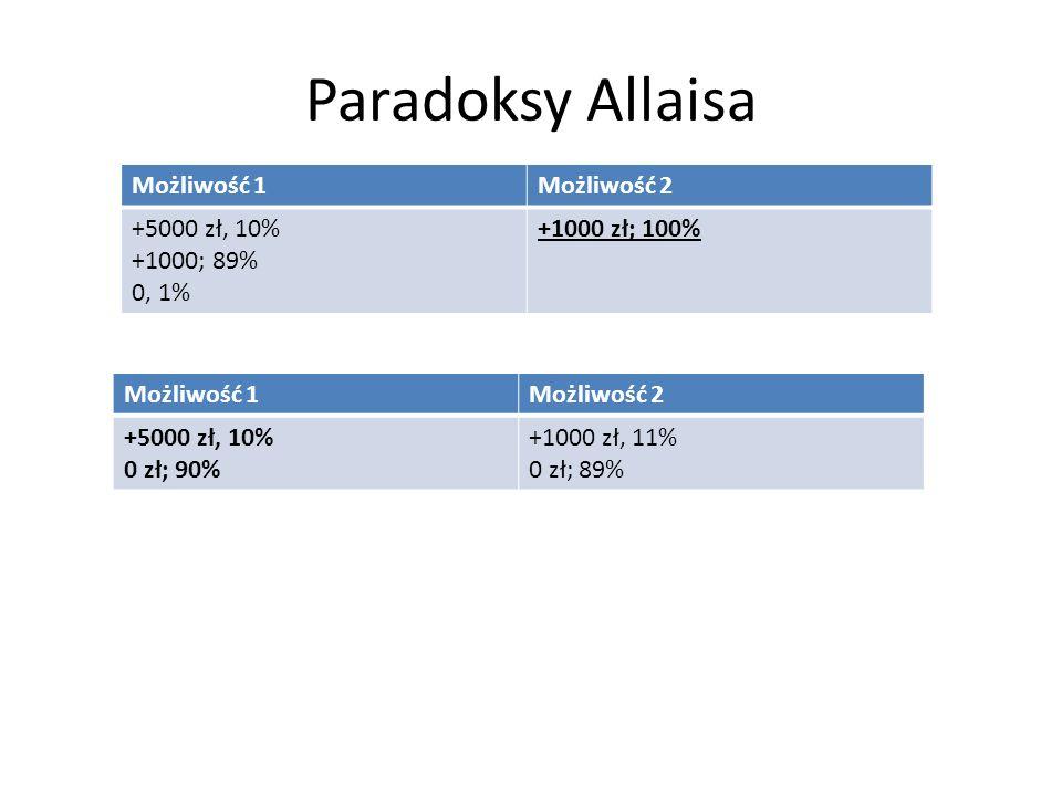 Paradoksy Allaisa Możliwość 1 Możliwość 2 +5000 zł, 10% +1000; 89%