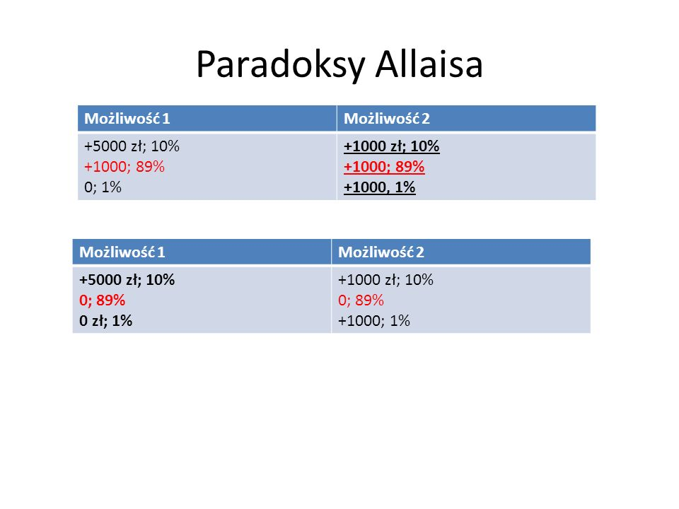 Paradoksy Allaisa Możliwość 1 Możliwość 2 +5000 zł; 10% +1000; 89%