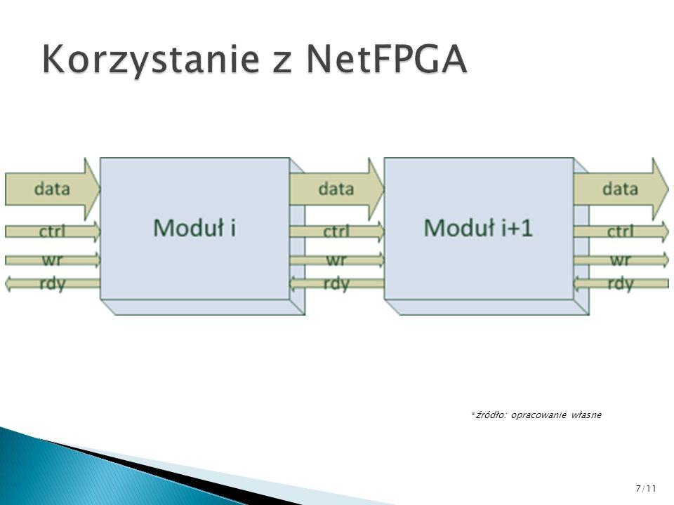Korzystanie z NetFPGA *źródło: opracowanie własne