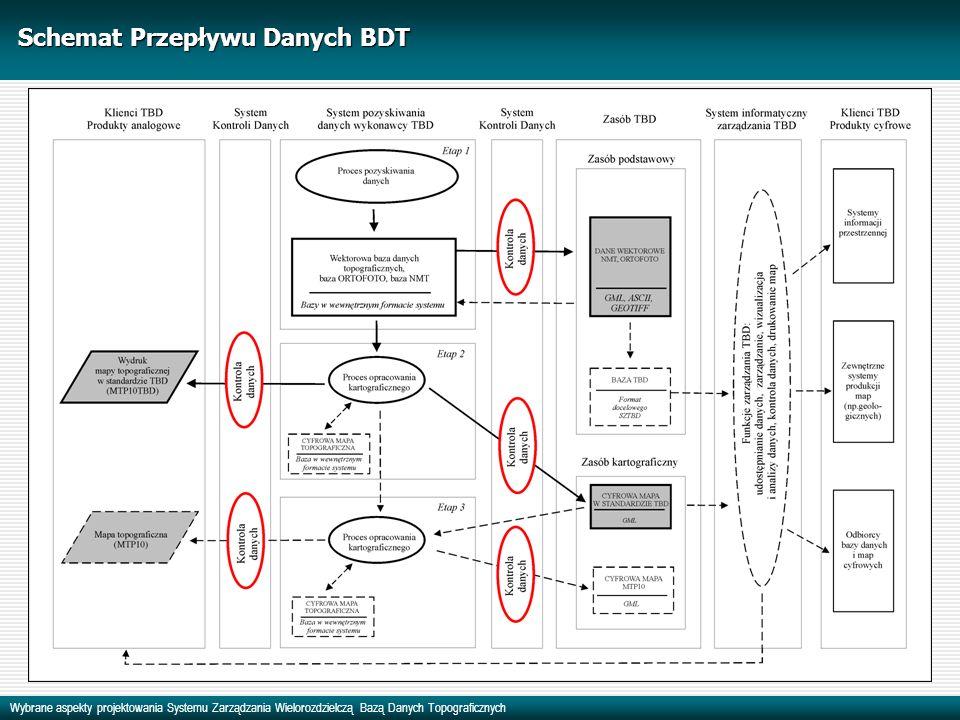 Schemat Przepływu Danych BDT