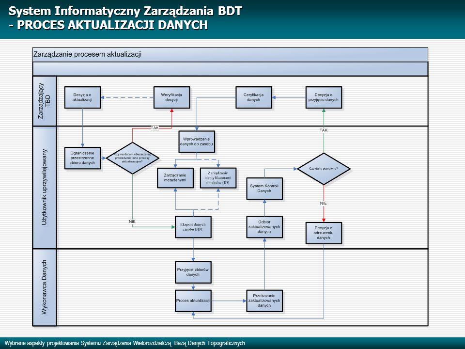 System Informatyczny Zarządzania BDT - PROCES AKTUALIZACJI DANYCH
