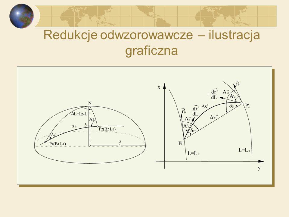 Redukcje odwzorowawcze – ilustracja graficzna