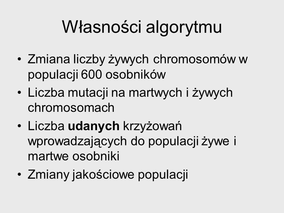 Własności algorytmu Zmiana liczby żywych chromosomów w populacji 600 osobników. Liczba mutacji na martwych i żywych chromosomach.