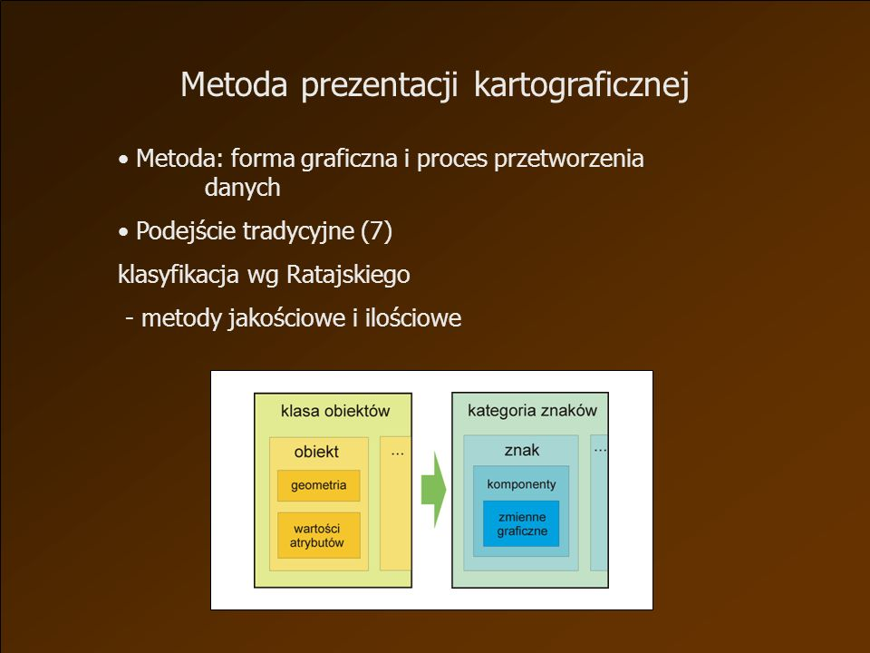 Metoda prezentacji kartograficznej