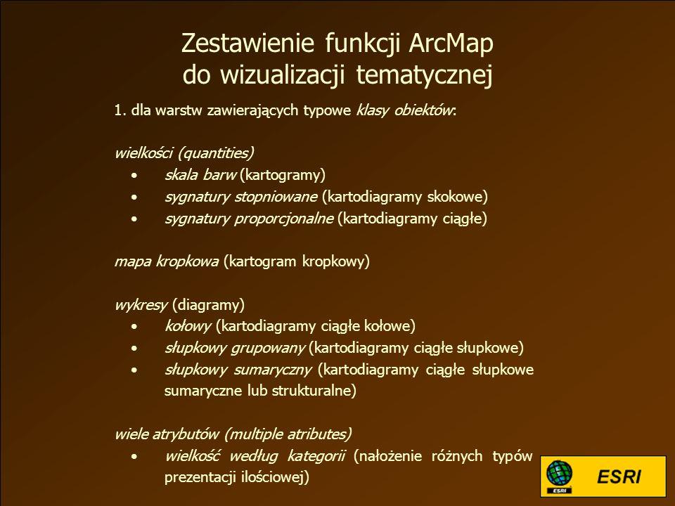 Zestawienie funkcji ArcMap do wizualizacji tematycznej