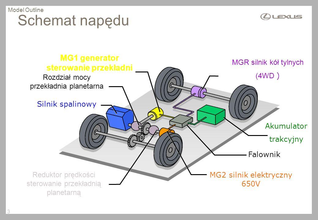 MG1 generator sterowanie przekładni