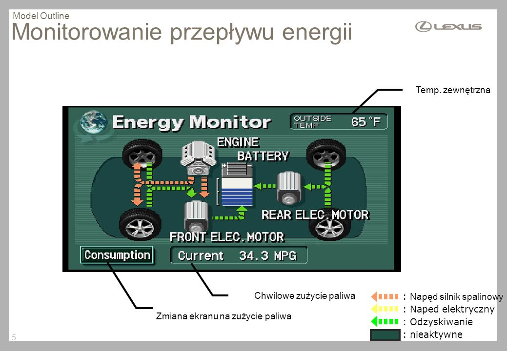 Monitorowanie przepływu energii