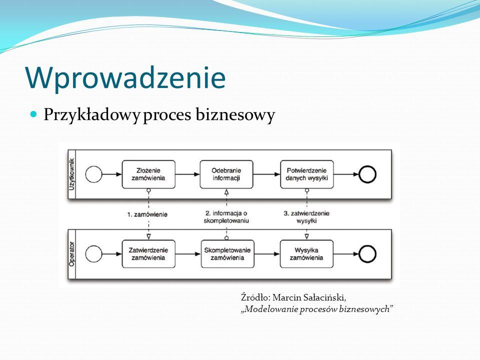 Wprowadzenie Przykładowy proces biznesowy Źródło: Marcin Sałaciński,