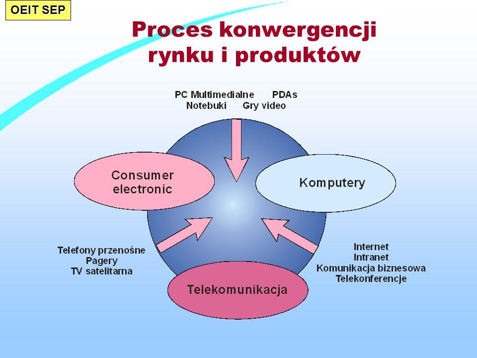 Proces konwergencji rynku i produktów
