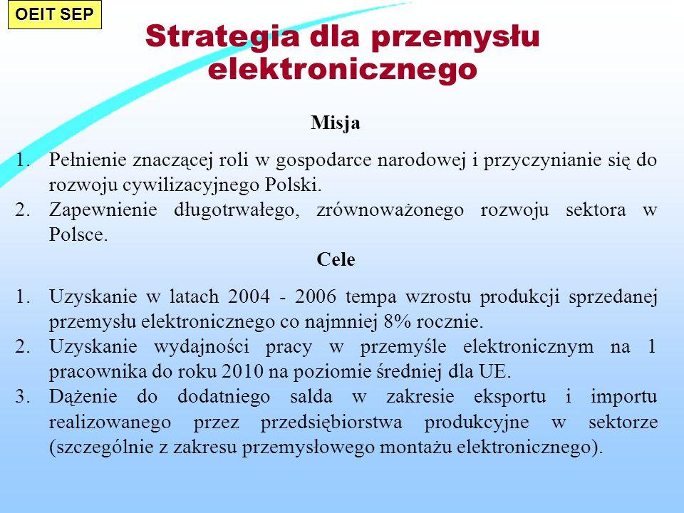 Strategia dla przemysłu elektronicznego