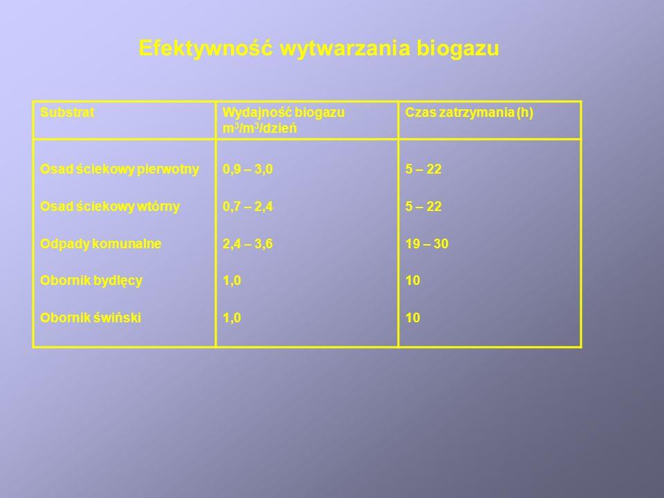 Efektywność wytwarzania biogazu